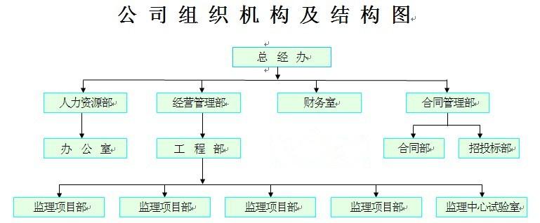 安徽省科远监理咨询有限公司组织机构及结构图